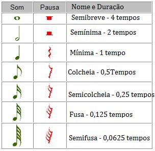 figuras-musicais-valores.png